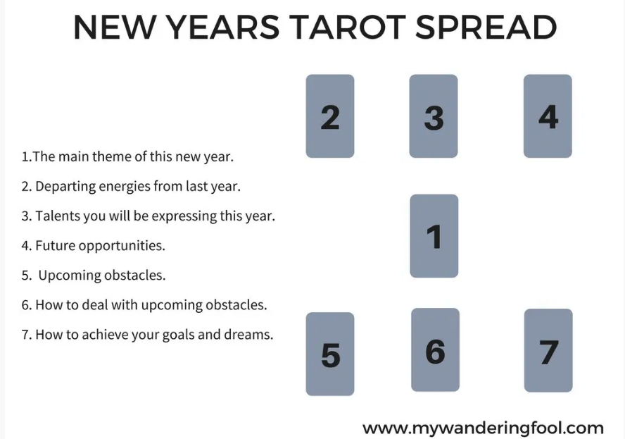 New Year's Tarot Spread by My Wandering Fool